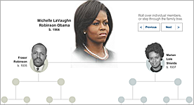 Michelle Obama's Roots - Five generations, from slavery to